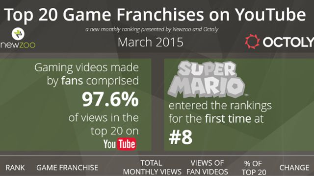 連載:気まぐれゲーム雑記 第795回:YouTubeのゲーム関連動画の視聴は、97.6%がファンメイドの動画だそうです